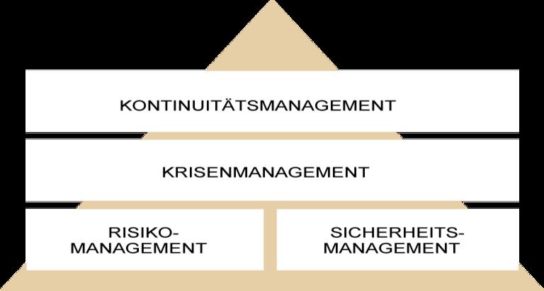 Management Grafik