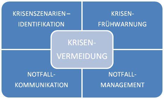 Aufbau Krisenvermeidung Diagramm